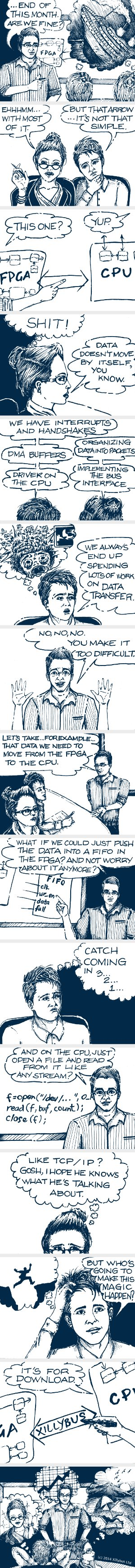 FPGA/CPU data transfer comic strip