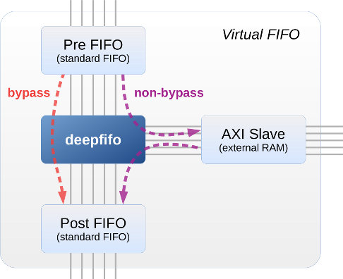 deepfifo block diagram